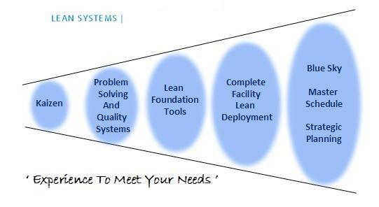 Our Services - Lean Systems